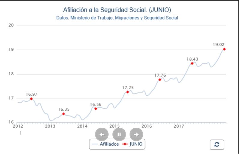 afiliación a la seguridad social junio