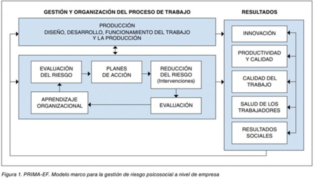 clasificación de factores de riesgo psicosocial